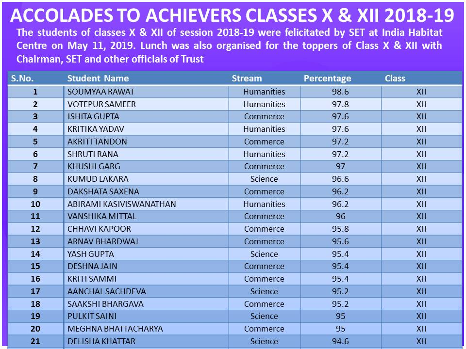 Accoladesto Achievers of Class X & XII-1