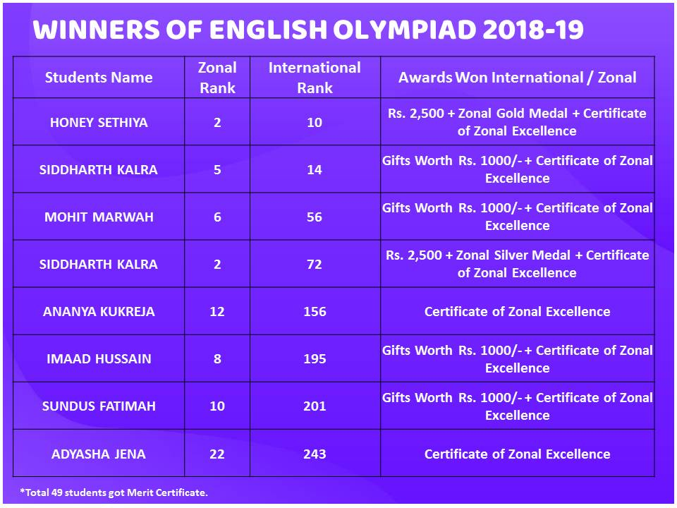 Winners-English Olympiad